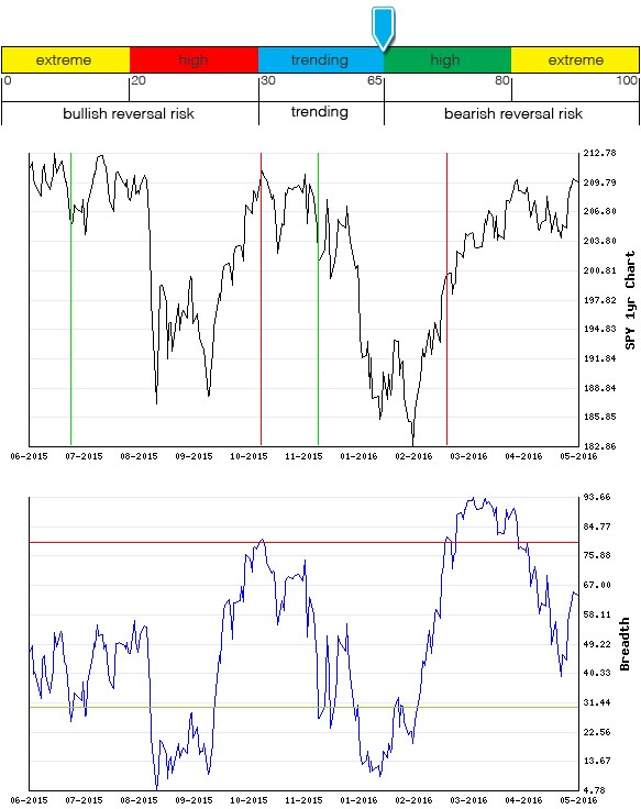 Stocks Trade Signals - Page 6 Breadt24