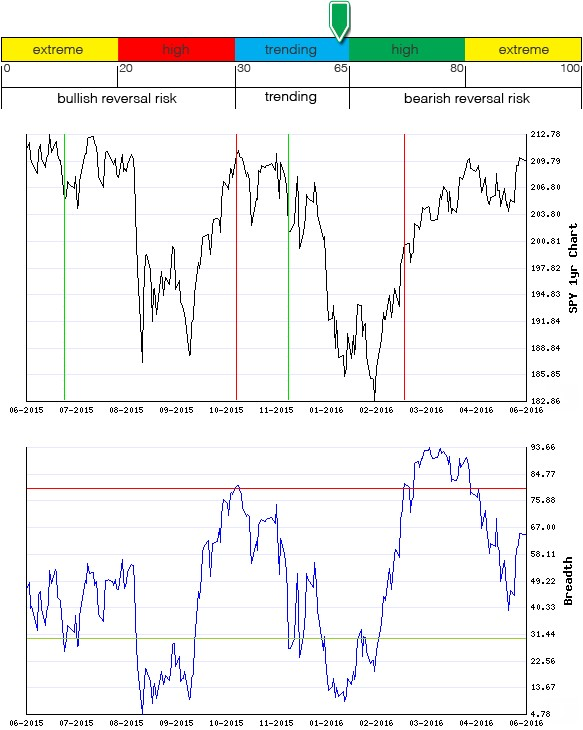Stocks Trade Signals - Page 6 Breadt25