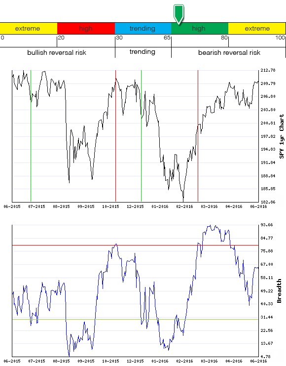 Stocks Trade Signals - Page 6 Breadt26