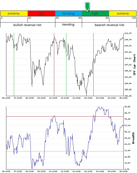 Stocks Trade Signals - Page 6 Breadt27