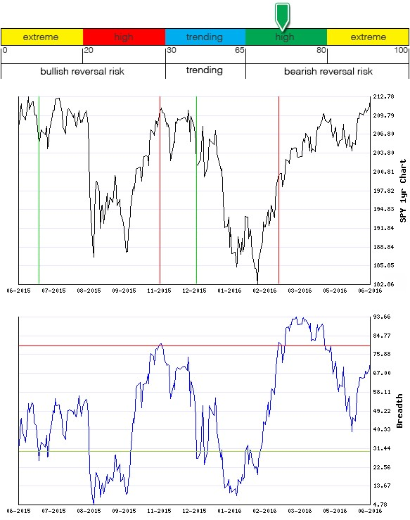 Stocks Trade Signals - Page 6 Breadt28