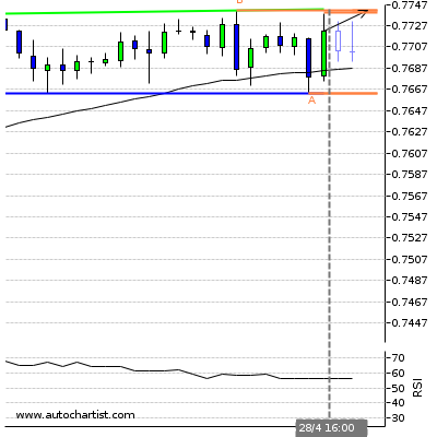 Forex Report Cadchf12