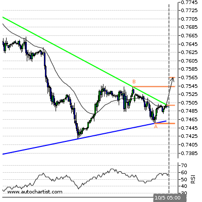 Forex Report Cadchf13