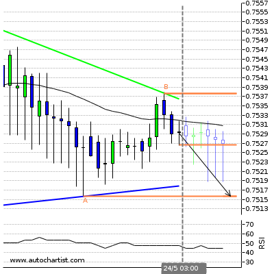 Forex Report Cadchf15