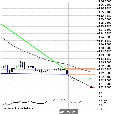 Forex Report Eurjpy11