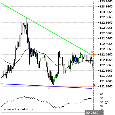 Forex Report Eurjpy12