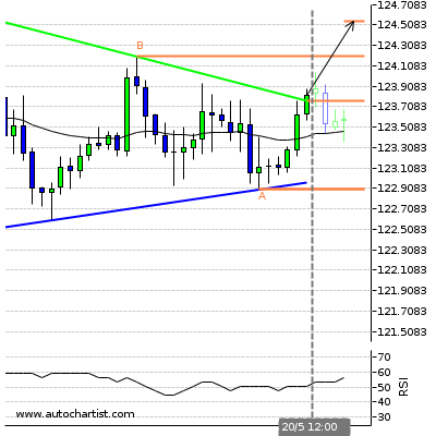 Forex Report Eurjpy13