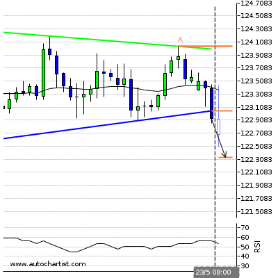 Forex Report Eurjpy14