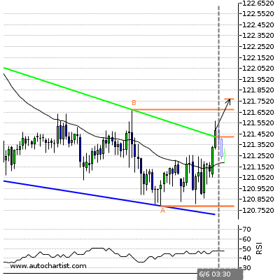 Forex Report Eurjpy15