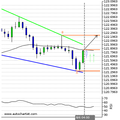 Forex Report Eurjpy16