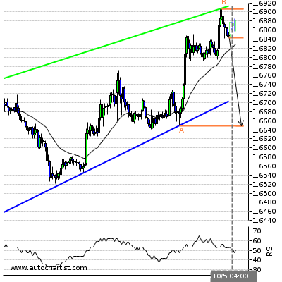 Forex Report Eurnzd11
