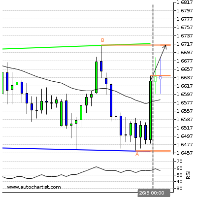 Forex Report Eurnzd14