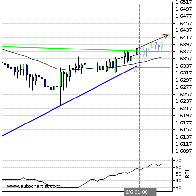 Forex Report Eurnzd15