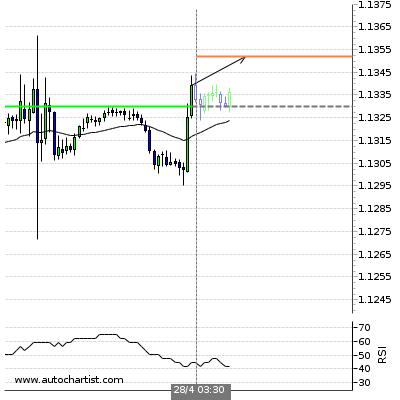 Forex Report Eurusd11