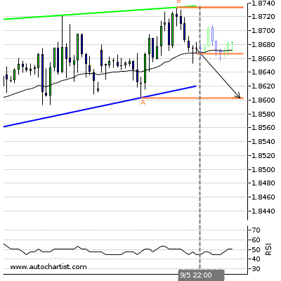 Forex Report Gbpcad11