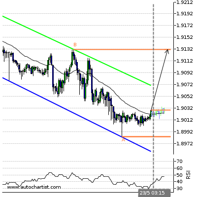 Forex Report Gbpcad12