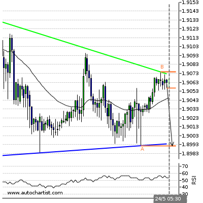 Forex Report Gbpcad13
