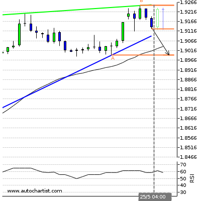 Forex Report Gbpcad14