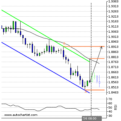 Forex Report Gbpcad15