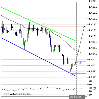 Forex Report Gbpchf11