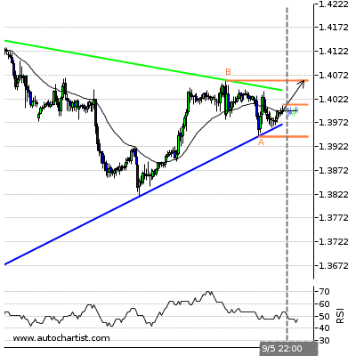 Forex Report Gbpchf12