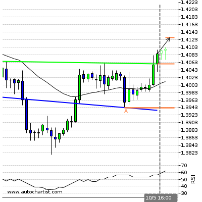 Forex Report Gbpchf13