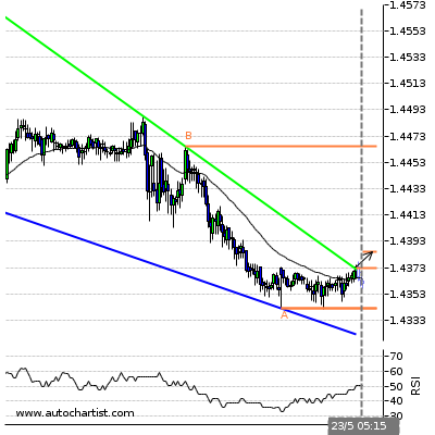 Forex Report Gbpchf14