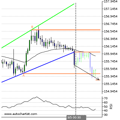 Forex Report Gbpjpy12