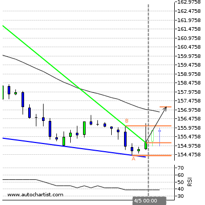 Forex Report Gbpjpy13