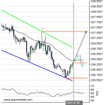 Forex Report Gbpjpy14