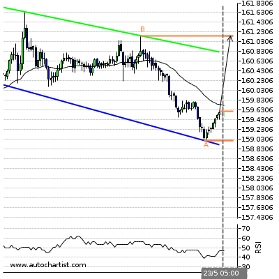 Forex Report Gbpjpy15