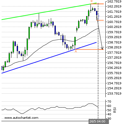 Forex Report Gbpjpy16