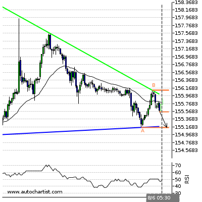 Forex Report Gbpjpy18