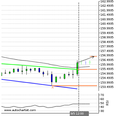 Forex Report Gbplpy10
