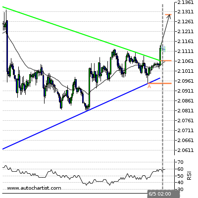 Forex Report Gbpnzd12