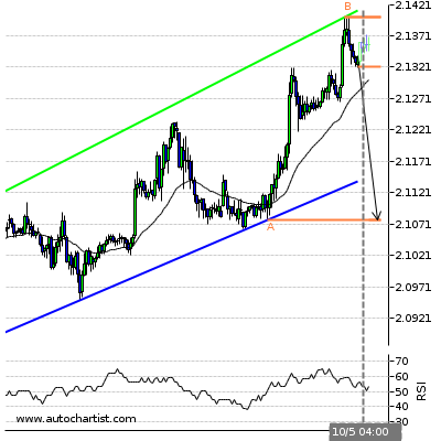Forex Report Gbpnzd13