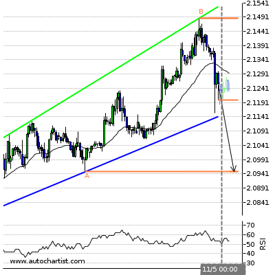 Forex Report Gbpnzd14