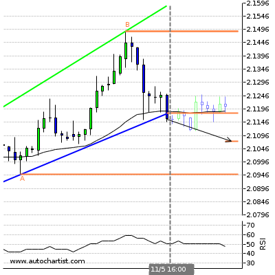 Forex Report Gbpnzd15