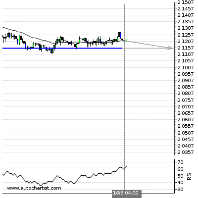 Forex Report Gbpnzd16