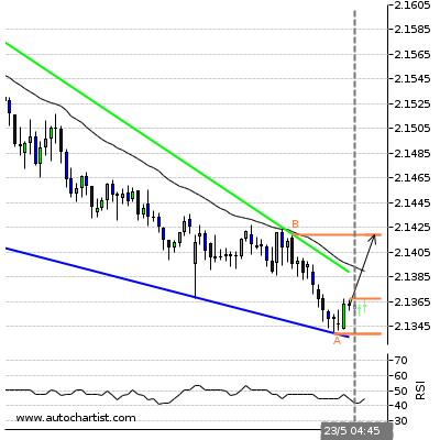 Forex Report Gbpnzd17