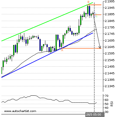 Forex Report Gbpnzd18
