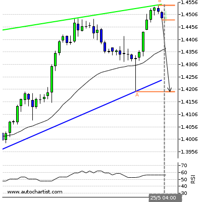 Forex Report Gbpshf10