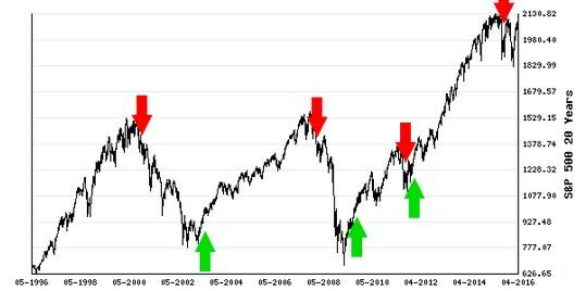 Stocks Trade Signals - Page 6 Long210