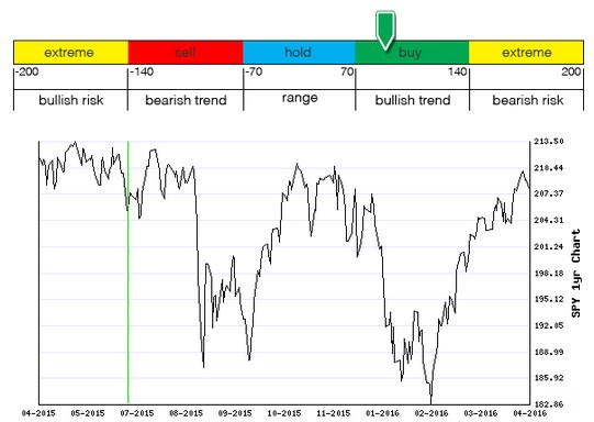 Stocks Trade Signals - Page 6 M111