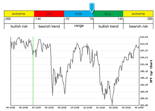 Stocks Trade Signals - Page 6 M112