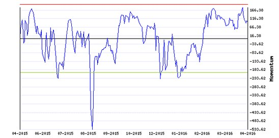 Stocks Trade Signals - Page 6 M211