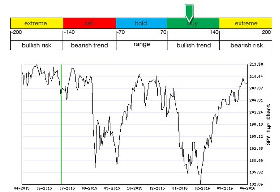 Stocks Trade Signals - Page 6 Moment11