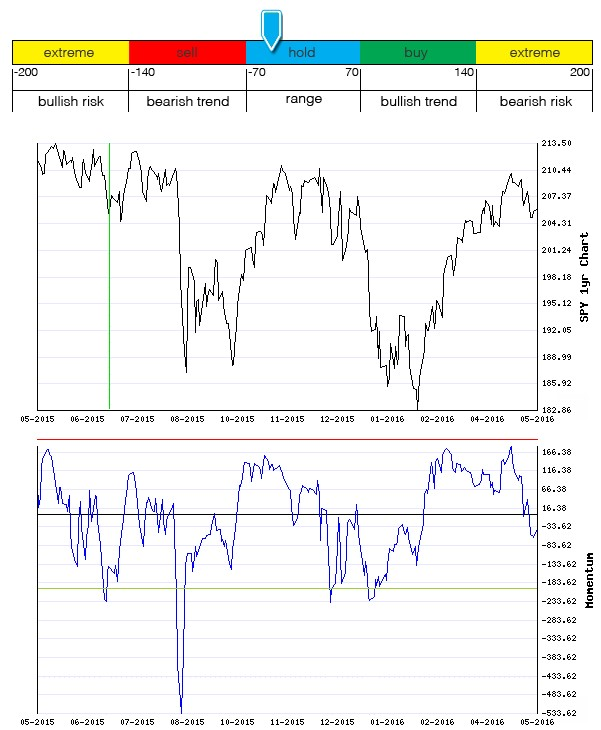 Stocks Trade Signals - Page 6 Moment13