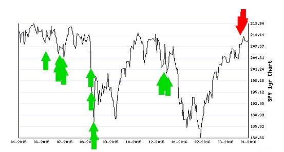 Stocks Trade Signals - Page 6 Schort10