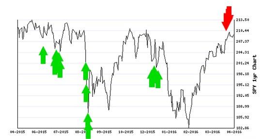 Stocks Trade Signals - Page 6 Schort12